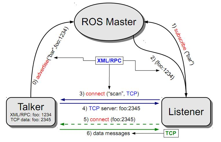 Why ROS Topic should get XMLRPC address:port but ROS Service doesn't