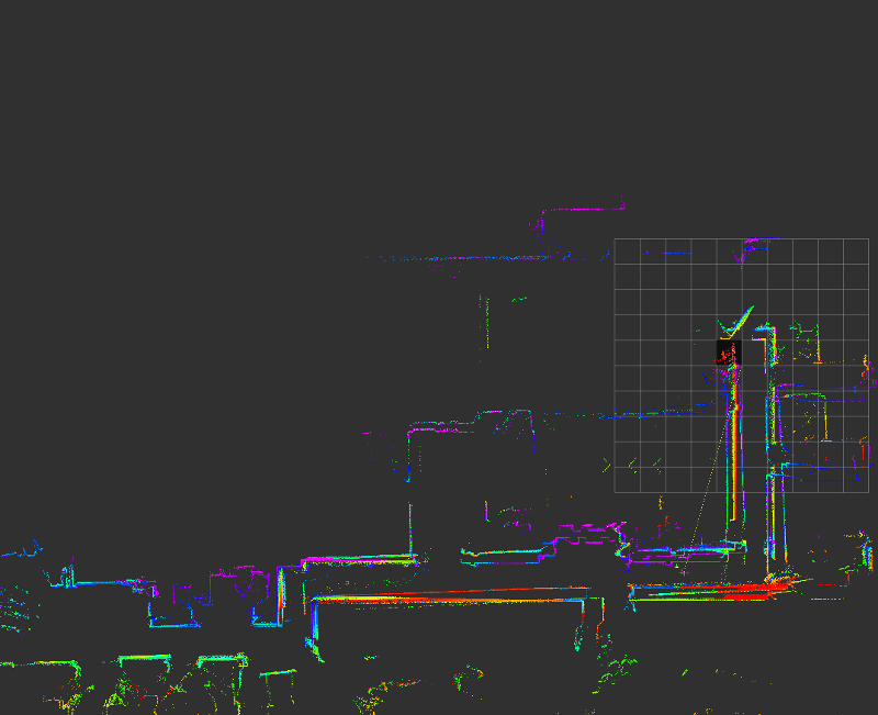 Laser scans