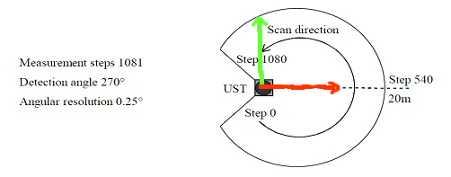 need explanation on sensor_msgs/LaserScan msg [closed] - ROS Answers