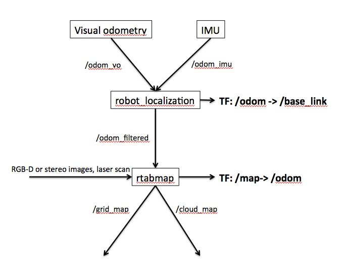 Interfacing Rtabmap and Robot_Localization - ROS Answers