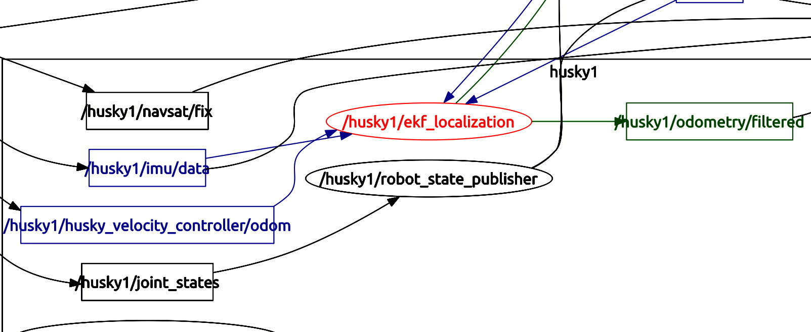 Is it possible to use robot_localization for multiple robots