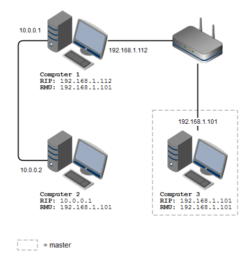 Ros Network Setup With Port Forwarding Question Ros Answers Open