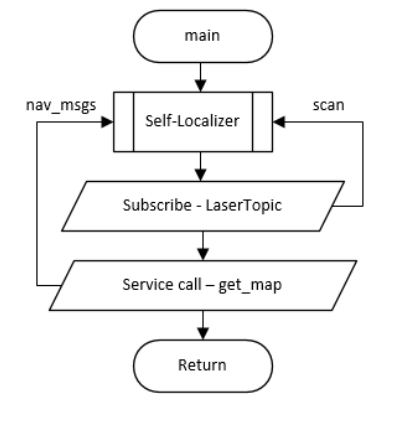 Flow chart of localizer node ros answers open source qa forum ccuart Choice Image