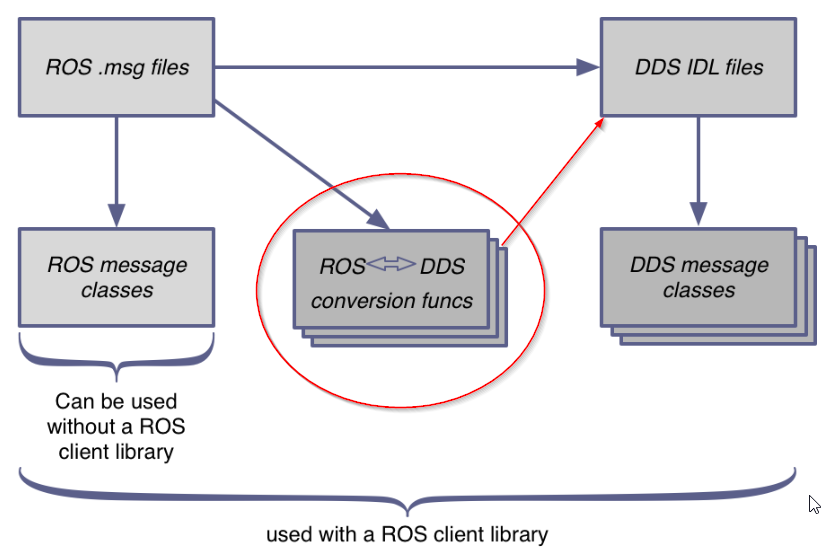 ROS2 conversion of  msg files into  idl files - ROS Answers: Open
